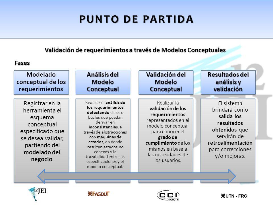 PUNTO DE PARTIDA Validación de requerimientos a través de Modelos Conceptuales Modelado conceptual de los requerimientos Registrar en la herramienta e