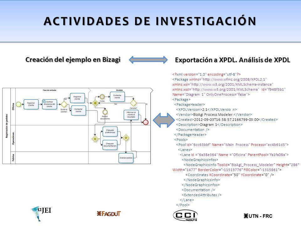 Creación del ejemplo en Bizagi ACTIVIDADES DE INVESTIGACIÓN Exportación a XPDL. Análisis de XPDL 2.1 BizAgi Process Modeler. 2012-09-03T16:58:57.21667