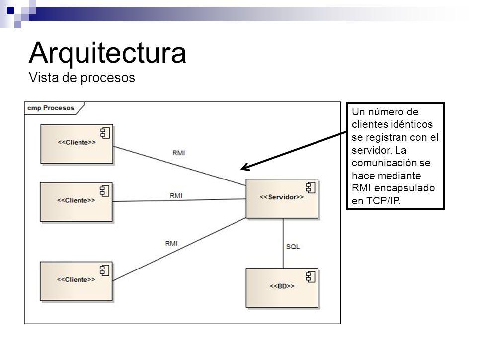 Arquitectura Vista de procesos Un número de clientes idénticos se registran con el servidor. La comunicación se hace mediante RMI encapsulado en TCP/I