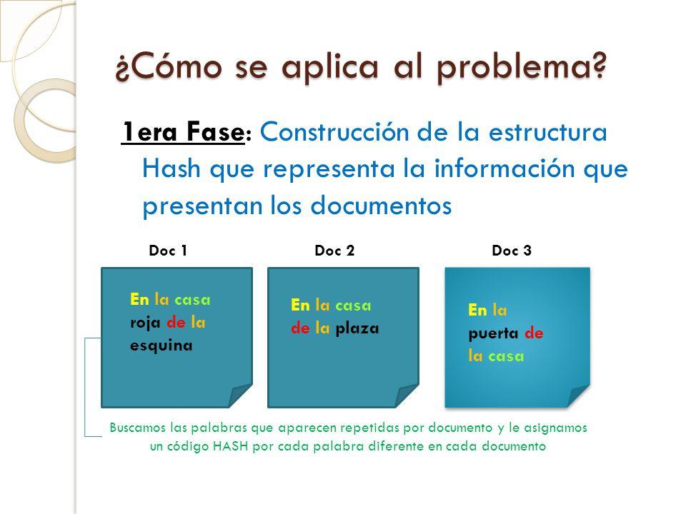 ¿Cómo se aplica al problema? 1era Fase: Construcción de la estructura Hash que representa la información que presentan los documentos En la casa roja