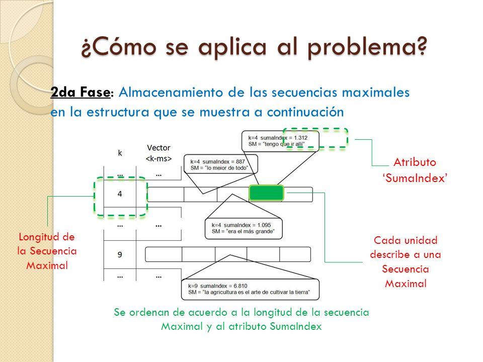 ¿Cómo se aplica al problema? 2da Fase: Almacenamiento de las secuencias maximales en la estructura que se muestra a continuación Atributo SumaIndex Se