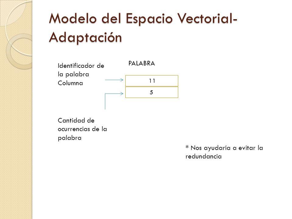 Modelo del Espacio Vectorial- Adaptación 11 5 Identificador de la palabra Columna Cantidad de ocurrencias de la palabra PALABRA * Nos ayudaría a evita