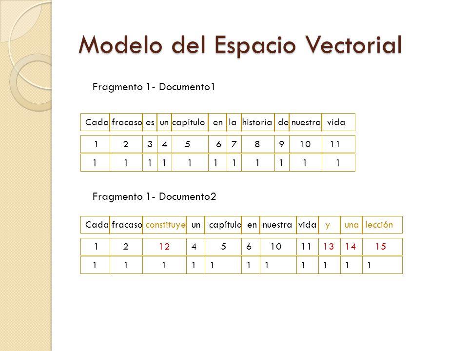 Modelo del Espacio Vectorial Cada fracaso es un capítulo en la historia de nuestra vida 1 1 2 1 3 1 4 1 9 1 5 1 6 1 7 1 8 1 10 1 11 1 Cada fracaso con