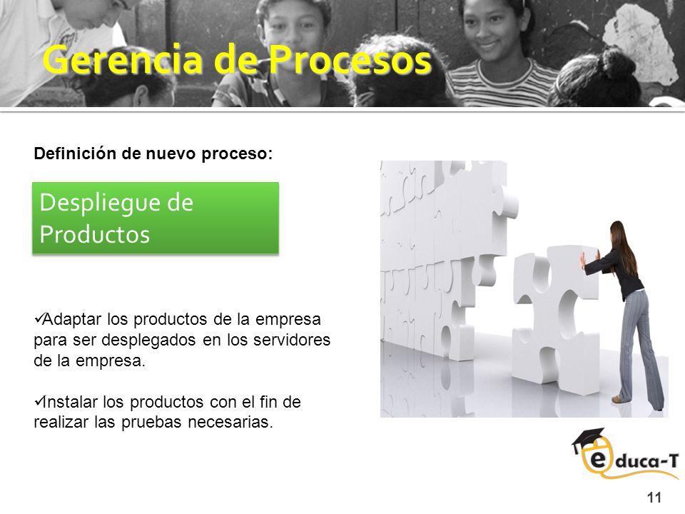 Gerencia de Procesos 11 Definición de nuevo proceso: Despliegue de Productos Adaptar los productos de la empresa para ser desplegados en los servidores de la empresa.