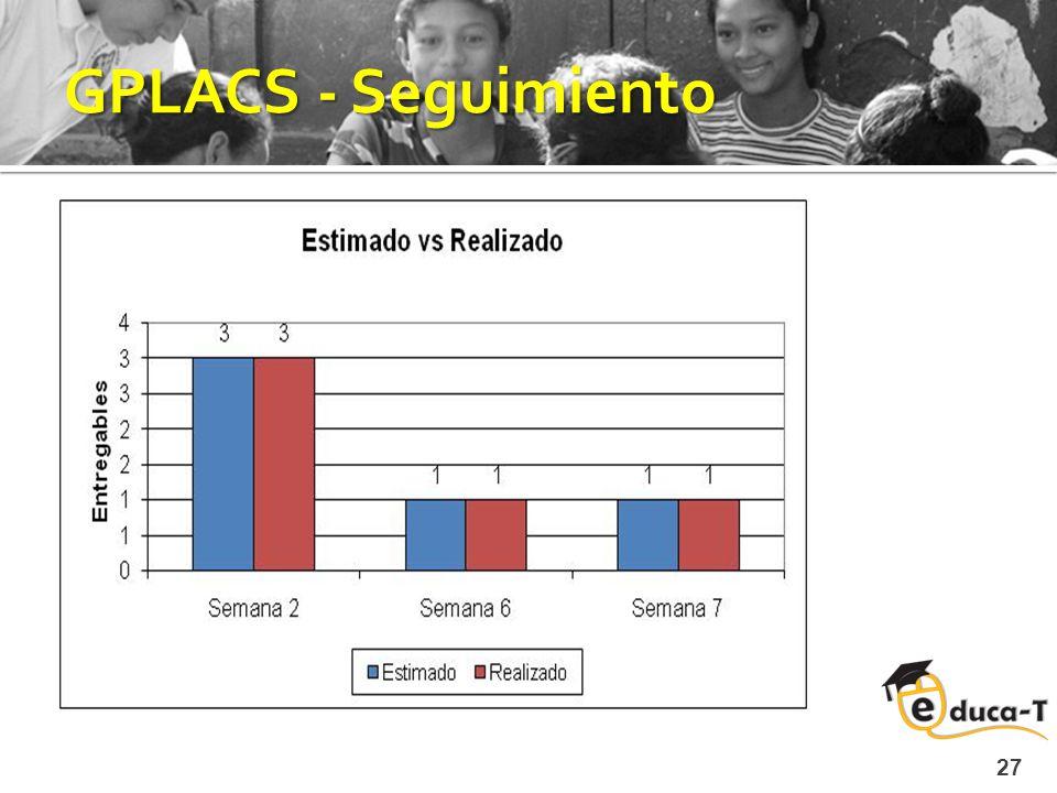 GPLACS - Seguimiento 27 Fase actual: Diseño Objetivos logrados Implementar las funcionalidades gráficas de curvas y superficies Implementar métodos de visualización de datos generados de las curvas y superficies Apreciación (+) Comunicación activa con la gerencia