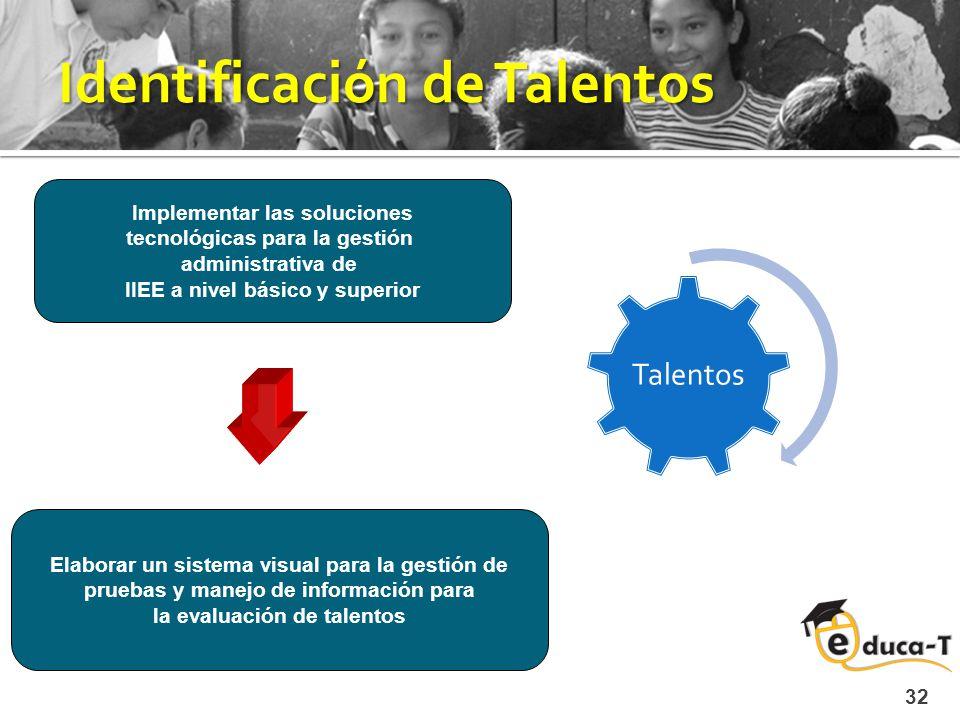 Identificación de Talentos Talentos 32 Implementar las soluciones tecnológicas para la gestión administrativa de IIEE a nivel básico y superior Elaborar un sistema visual para la gestión de pruebas y manejo de información para la evaluación de talentos