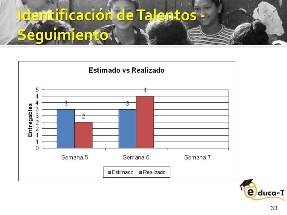 Identificación de Talentos - Seguimiento 33 Fase actual: Iteración 1 – Segunda entrega Objetivos logrados Enviar el primer paquete a QA Apreciación (+) Comunicación activa con la gerencia