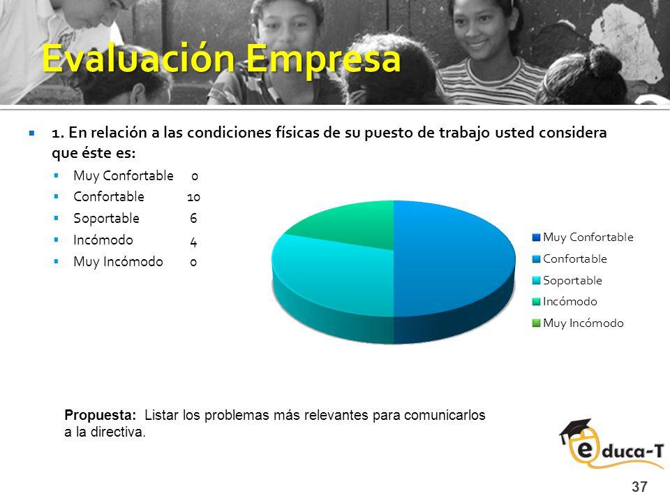 Evaluación Empresa 1.