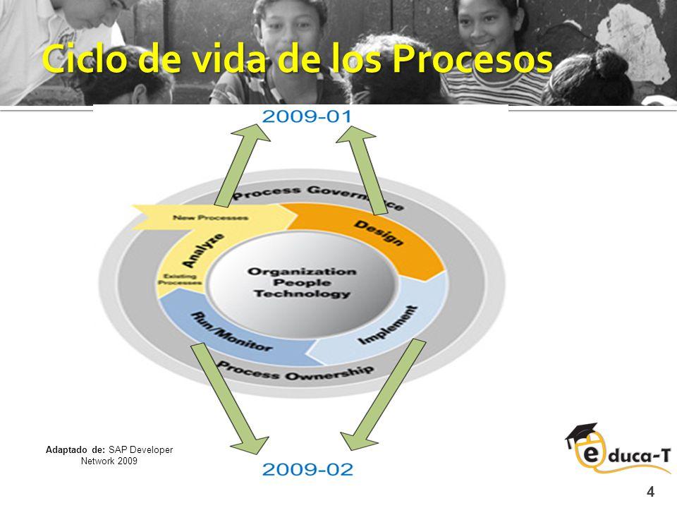Mapa de Procesos 5