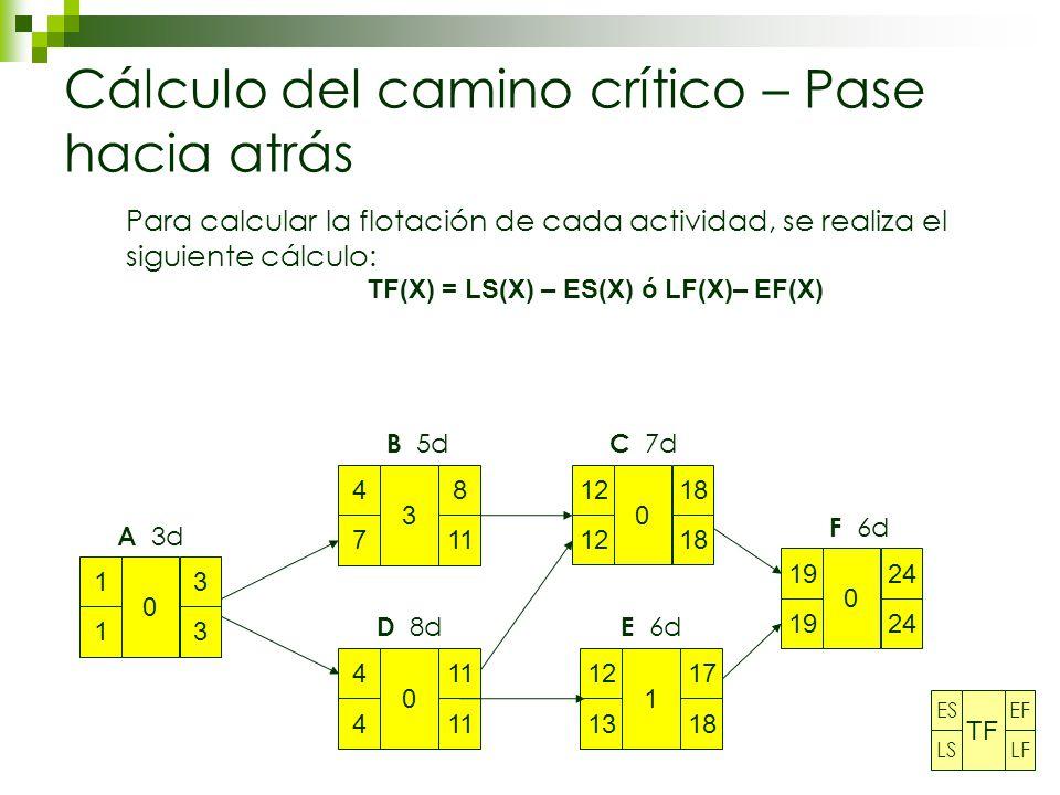 Cálculo del camino crítico – Pase hacia atrás 1 1 3 3 0 4 7 8 11 3 4 4 0 12 18 0 12 13 17 18 1 19 24 0 A 3d B 5d D 8d C 7d E 6d F 6d Para calcular la flotación de cada actividad, se realiza el siguiente cálculo: TF(X) = LS(X) – ES(X) ó LF(X)– EF(X) ES LS EF LF TF