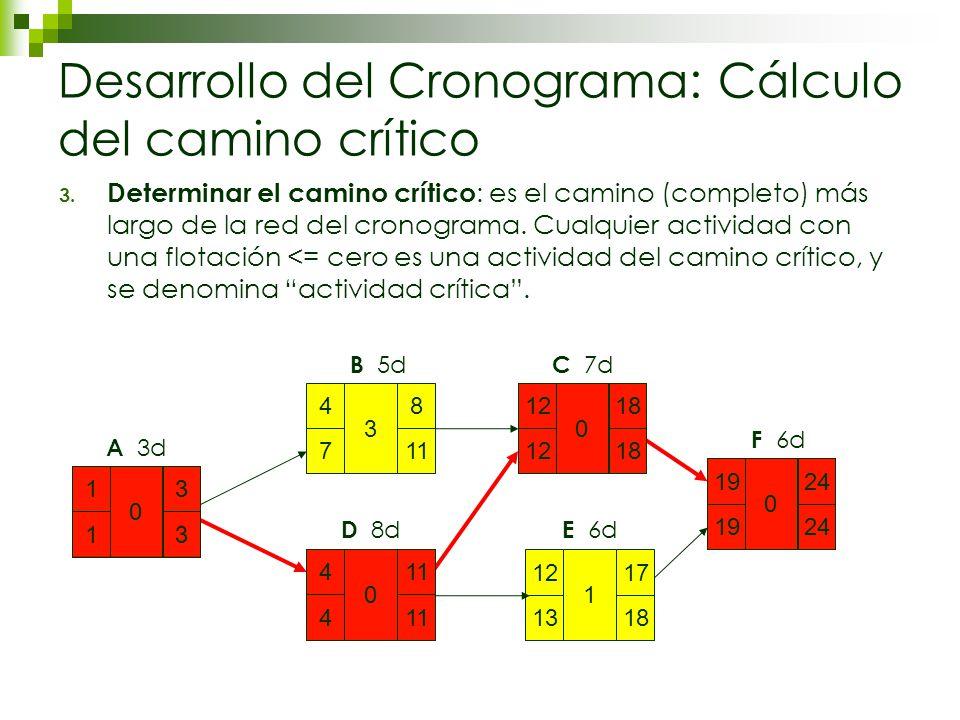 Desarrollo del Cronograma: Cálculo del camino crítico 3.