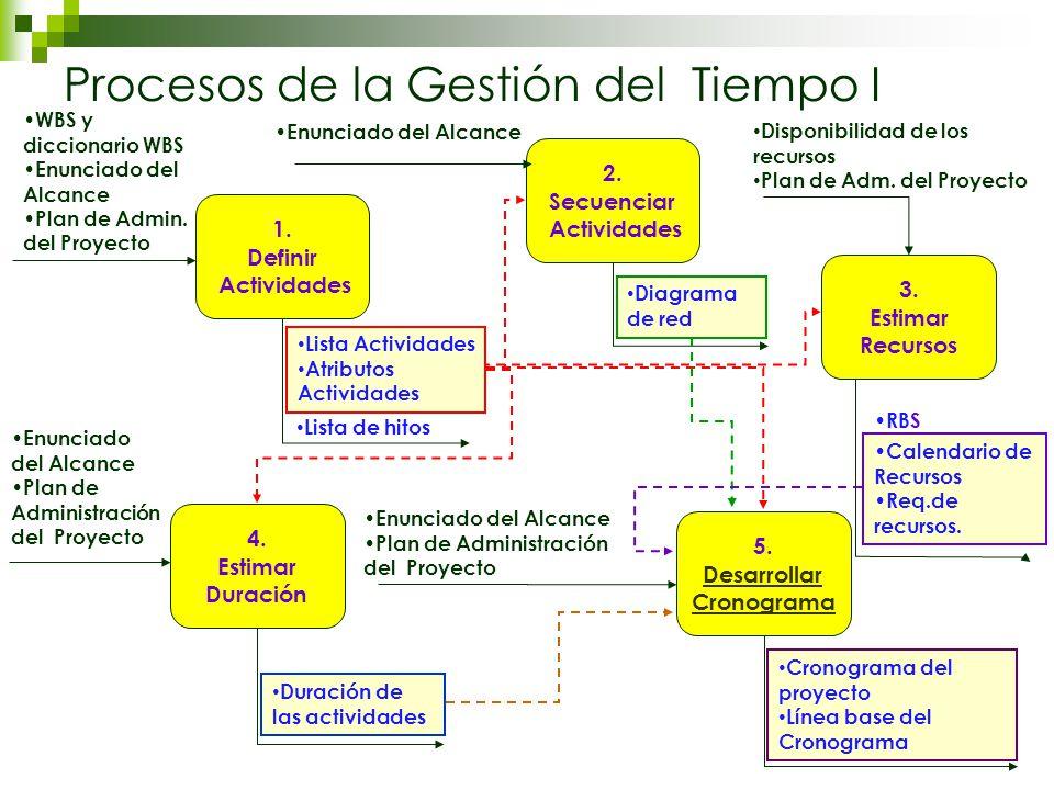 4. Estimar Duración Enunciado del Alcance Plan de Administración del Proyecto Duración de las actividades Procesos de la Gestión del Tiempo I Enunciad