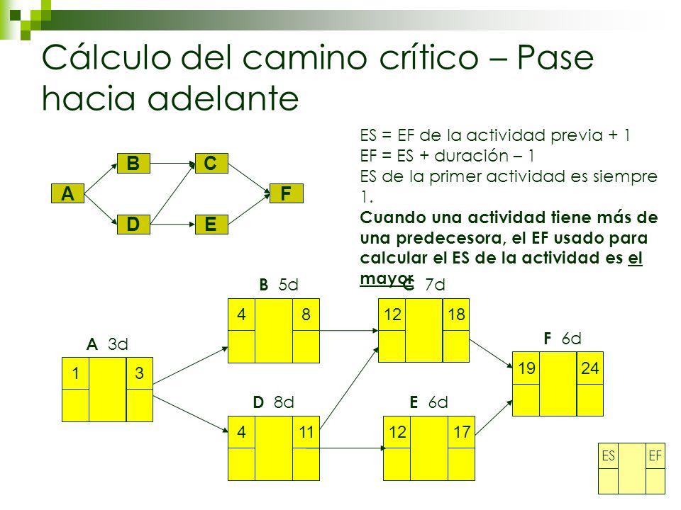 Cálculo del camino crítico – Pase hacia adelante A BC D E F 13 48 411 1218 1217 1924 A 3d B 5d D 8d C 7d E 6d F 6d ES = EF de la actividad previa + 1 EF = ES + duración – 1 ES de la primer actividad es siempre 1.