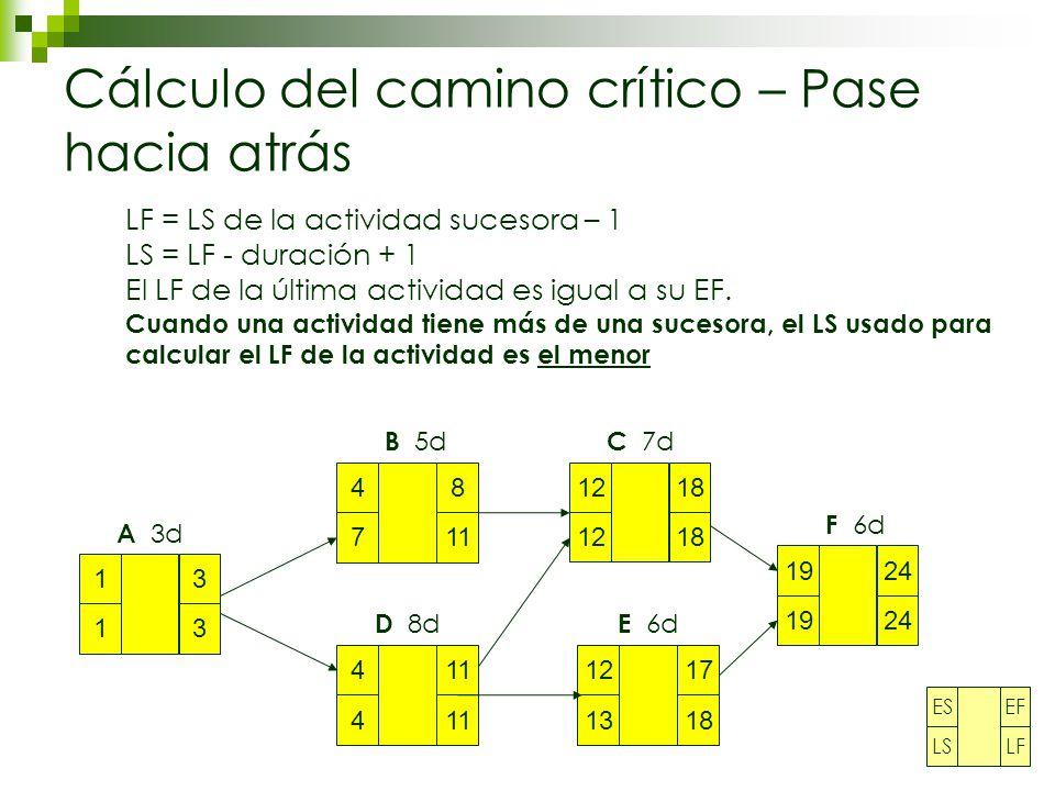 Cálculo del camino crítico – Pase hacia atrás 1 1 3 3 4 7 8 11 4 4 12 18 12 13 17 18 19 24 A 3d B 5d D 8d C 7d E 6d F 6d LF = LS de la actividad sucesora – 1 LS = LF - duración + 1 El LF de la última actividad es igual a su EF.