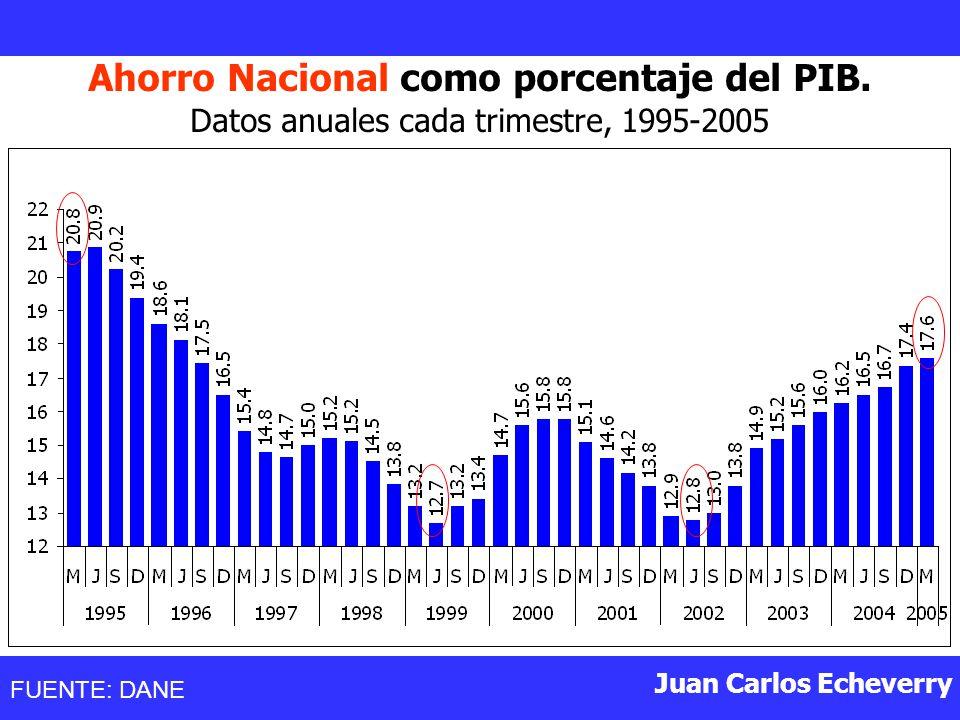 Juan Carlos Echeverry Ahorro Nacional como porcentaje del PIB.