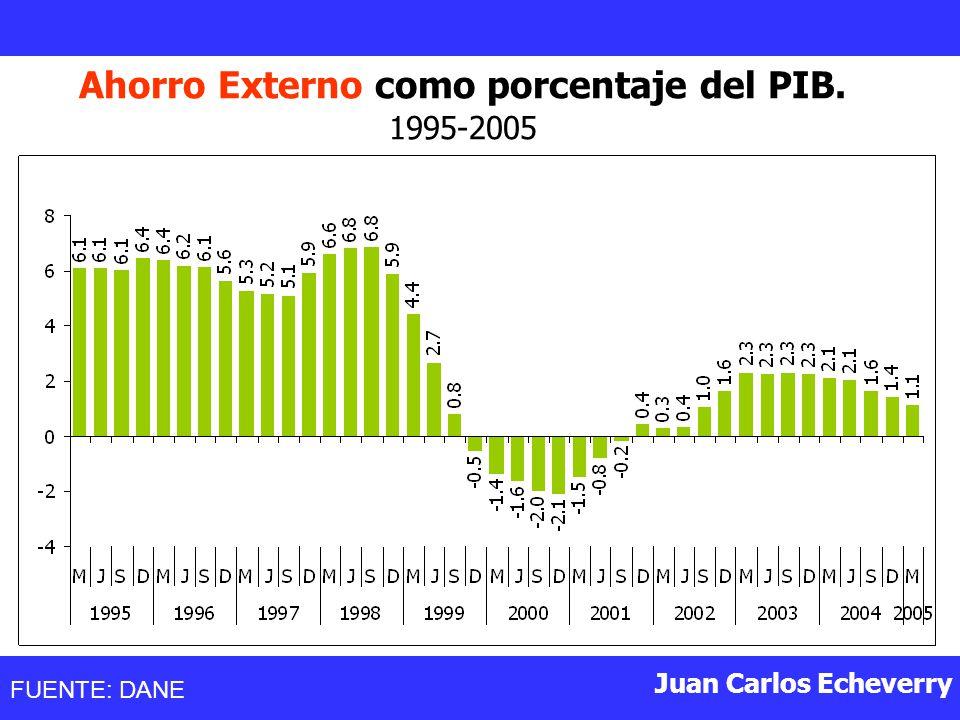 Juan Carlos Echeverry Ahorro Externo como porcentaje del PIB. 1995-2005 FUENTE: DANE