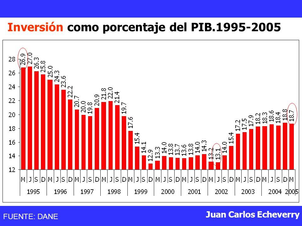 Juan Carlos Echeverry Inversión como porcentaje del PIB.1995-2005 FUENTE: DANE