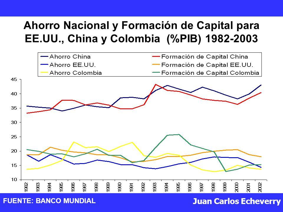 Juan Carlos Echeverry Ahorro Nacional y Formación de Capital para EE.UU., China y Colombia (%PIB) 1982-2003 FUENTE: BANCO MUNDIAL