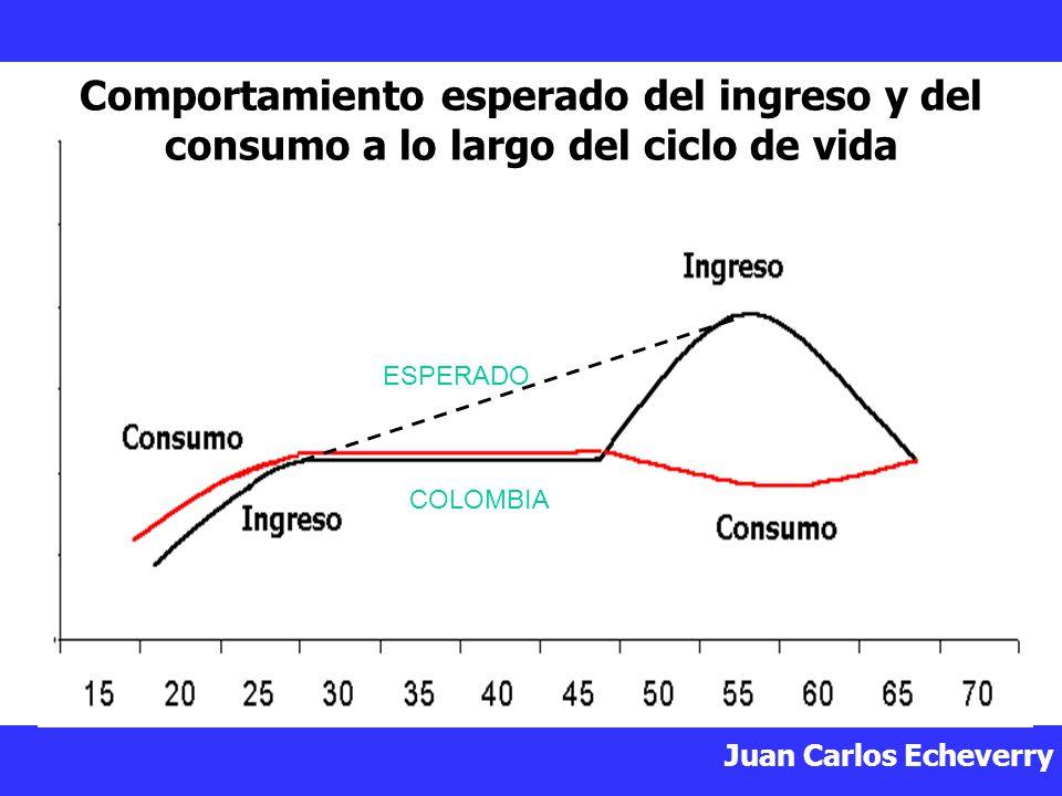 Juan Carlos Echeverry Comportamiento esperado del ingreso y del consumo a lo largo del ciclo de vida ESPERADO COLOMBIA