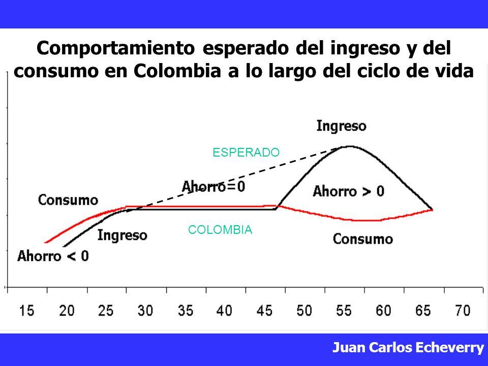 Juan Carlos Echeverry Comportamiento esperado del ingreso y del consumo en Colombia a lo largo del ciclo de vida ESPERADO COLOMBIA