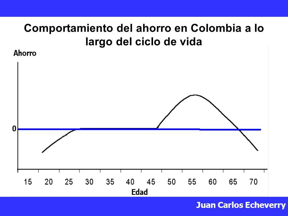 Juan Carlos Echeverry Comportamiento del ahorro en Colombia a lo largo del ciclo de vida