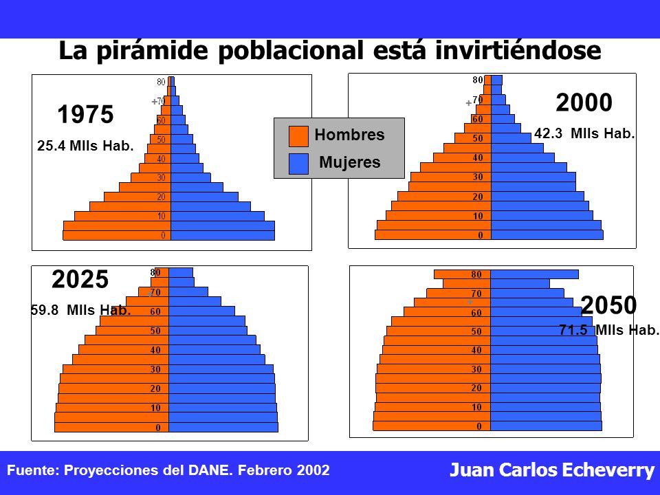Juan Carlos Echeverry La pirámide poblacional está invirtiéndose 1975 25.4 Mlls Hab.