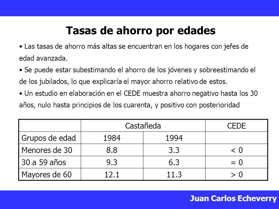 Juan Carlos Echeverry Tasas de ahorro por edades Las tasas de ahorro más altas se encuentran en los hogares con jefes de edad avanzada.