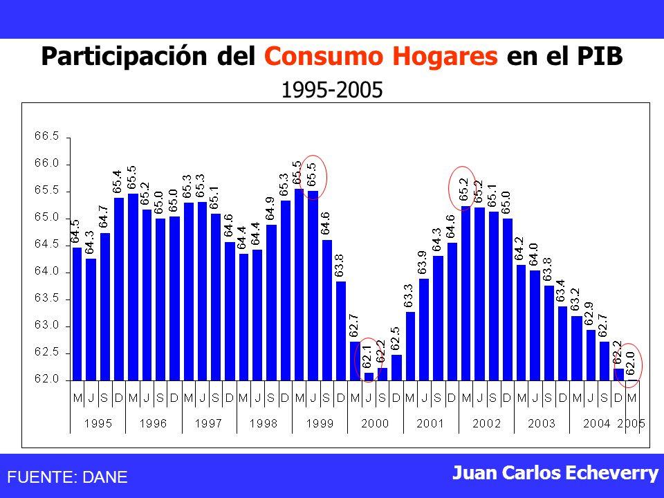 Juan Carlos Echeverry Participación del Consumo Hogares en el PIB 1995-2005 FUENTE: DANE