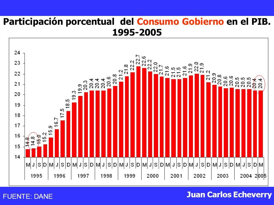 Juan Carlos Echeverry Participación porcentual del Consumo Gobierno en el PIB.