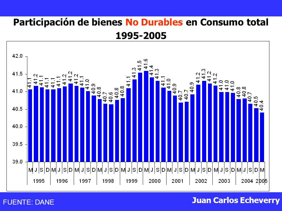 Juan Carlos Echeverry Participación de bienes No Durables en Consumo total 1995-2005 FUENTE: DANE