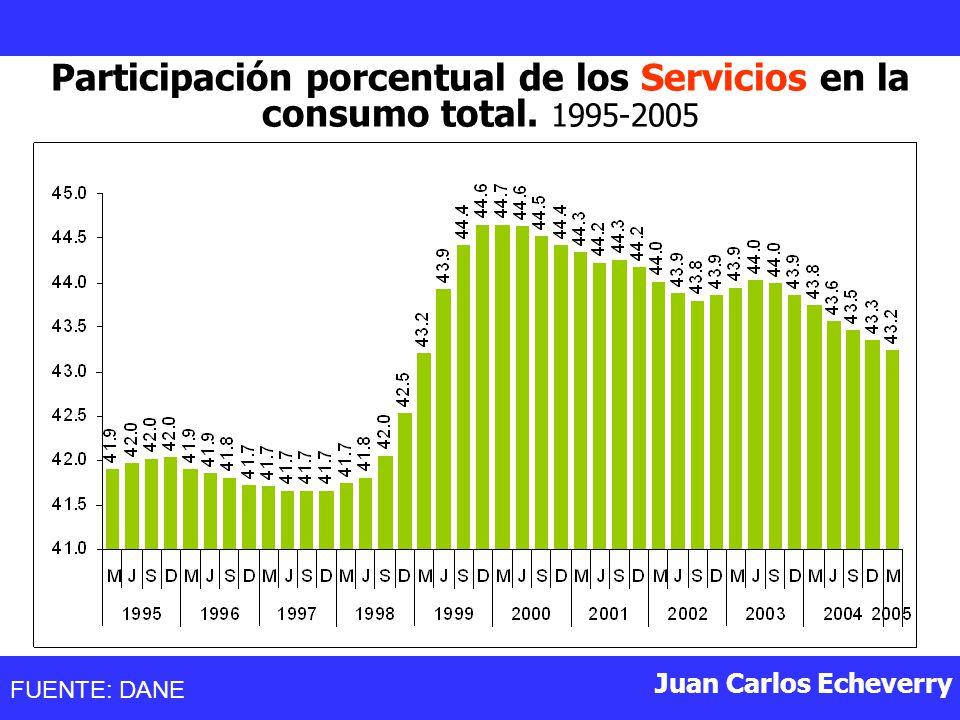 Juan Carlos Echeverry Participación porcentual de los Servicios en la consumo total.