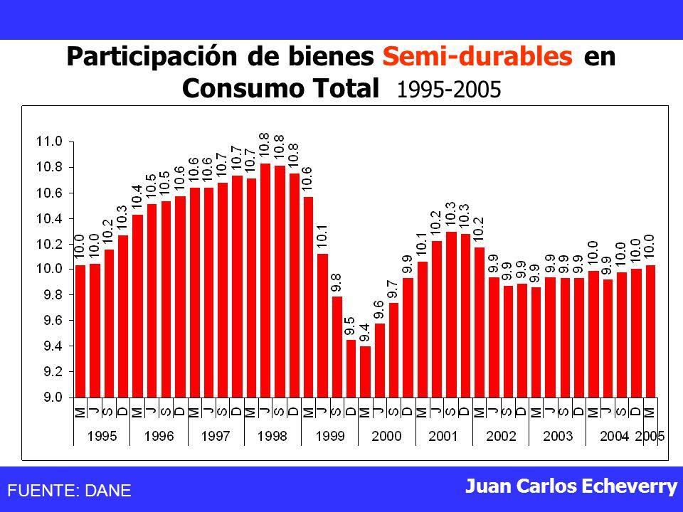 Juan Carlos Echeverry Participación de bienes Semi-durables en Consumo Total 1995-2005 FUENTE: DANE