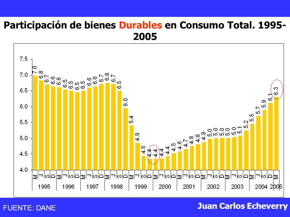 Juan Carlos Echeverry Participación de bienes Durables en Consumo Total. 1995- 2005 FUENTE: DANE