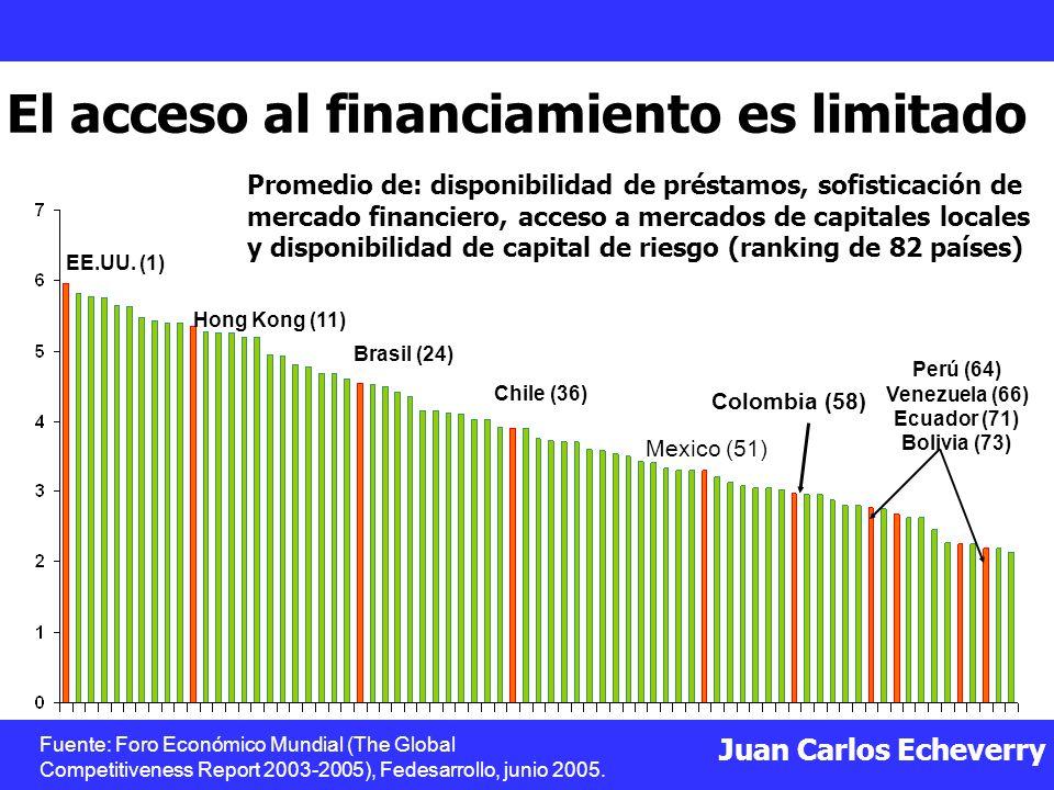 Juan Carlos Echeverry El acceso al financiamiento es limitado Promedio de: disponibilidad de préstamos, sofisticación de mercado financiero, acceso a mercados de capitales locales y disponibilidad de capital de riesgo (ranking de 82 países) Colombia (58) Perú (64) Venezuela (66) Ecuador (71) Bolivia (73) Mexico (51) EE.UU.