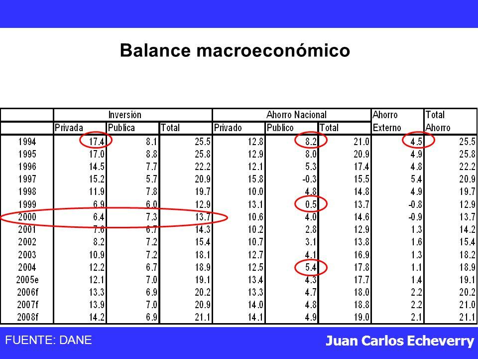 Juan Carlos Echeverry Balance macroeconómico FUENTE: DANE