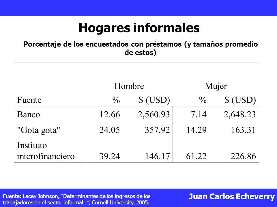 Juan Carlos Echeverry Fuente HombreMujer %$ (USD)% Banco12.662,560.937.142,648.23 Gota gota 24.05357.9214.29163.31 Instituto microfinanciero39.24146.1761.22226.86 Hogares informales Porcentaje de los encuestados con préstamos (y tamaños promedio de estos) Fuente: Lacey Johnson, Determinantes de los ingresos de los trabajadores en el sector informal…, Cornell University, 2005.