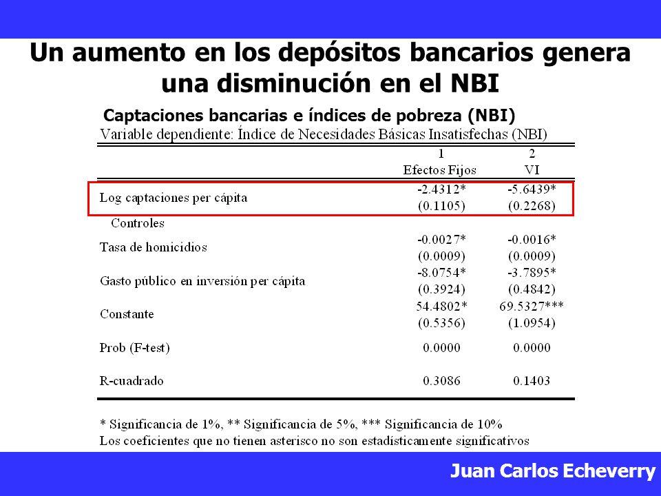 Juan Carlos Echeverry Un aumento en los depósitos bancarios genera una disminución en el NBI Captaciones bancarias e índices de pobreza (NBI)