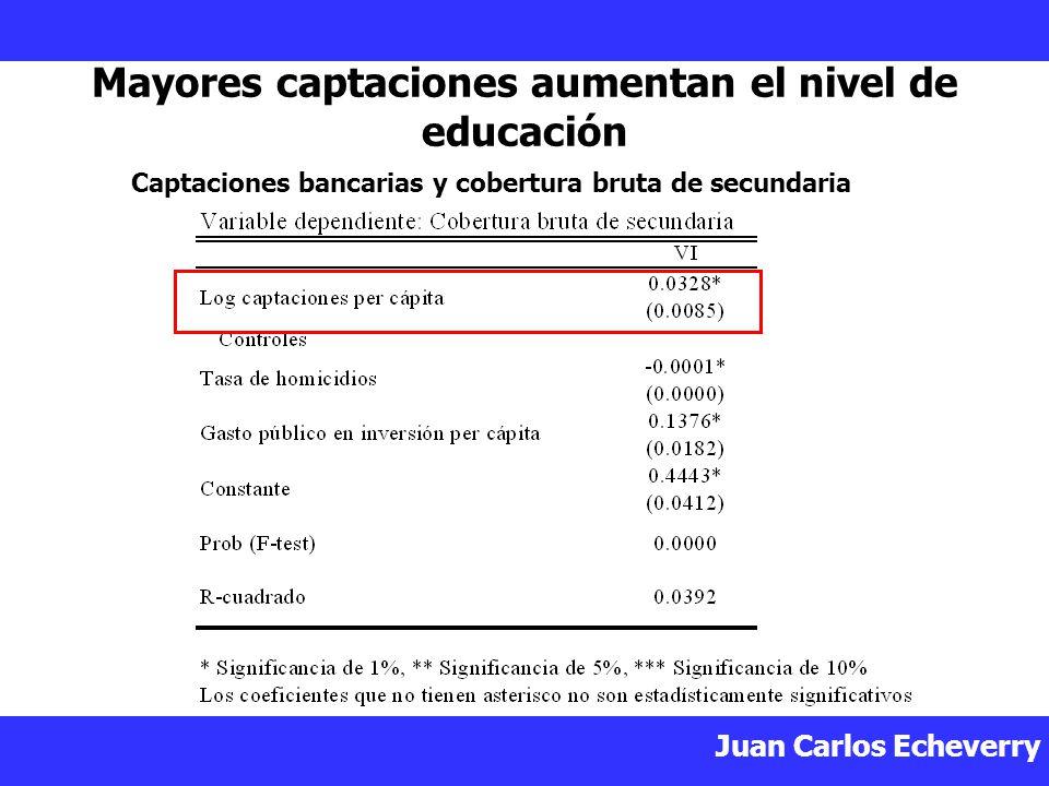 Juan Carlos Echeverry Mayores captaciones aumentan el nivel de educación Captaciones bancarias y cobertura bruta de secundaria