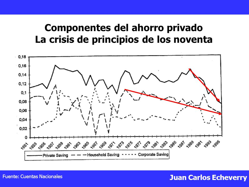Juan Carlos Echeverry Componentes del ahorro privado La crisis de principios de los noventa Fuente: Cuentas Nacionales