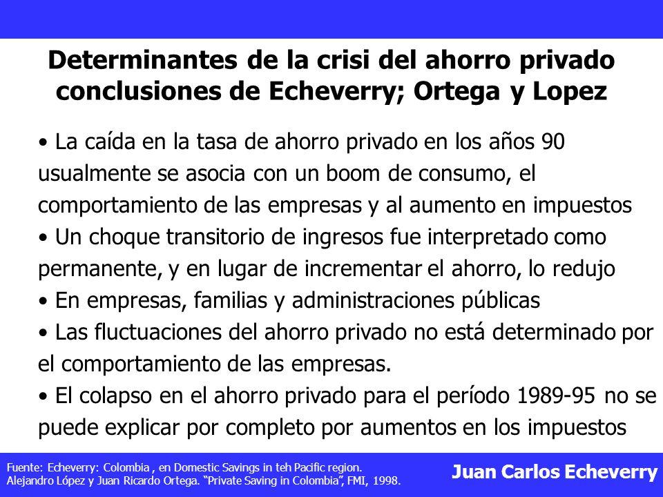 Juan Carlos Echeverry Determinantes de la crisi del ahorro privado conclusiones de Echeverry; Ortega y Lopez La caída en la tasa de ahorro privado en los años 90 usualmente se asocia con un boom de consumo, el comportamiento de las empresas y al aumento en impuestos Un choque transitorio de ingresos fue interpretado como permanente, y en lugar de incrementar el ahorro, lo redujo En empresas, familias y administraciones públicas Las fluctuaciones del ahorro privado no está determinado por el comportamiento de las empresas.