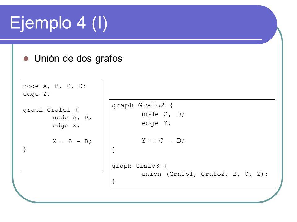 Ejemplo 4 (I) Unión de dos grafos node A, B, C, D; edge Z; graph Grafo1 { node A, B; edge X; X = A - B; } graph Grafo2 { node C, D; edge Y; Y = C - D; } graph Grafo3 { union (Grafo1, Grafo2, B, C, Z); }