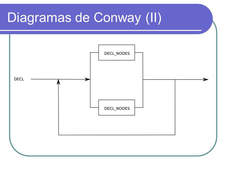 Diagramas de Conway (II)