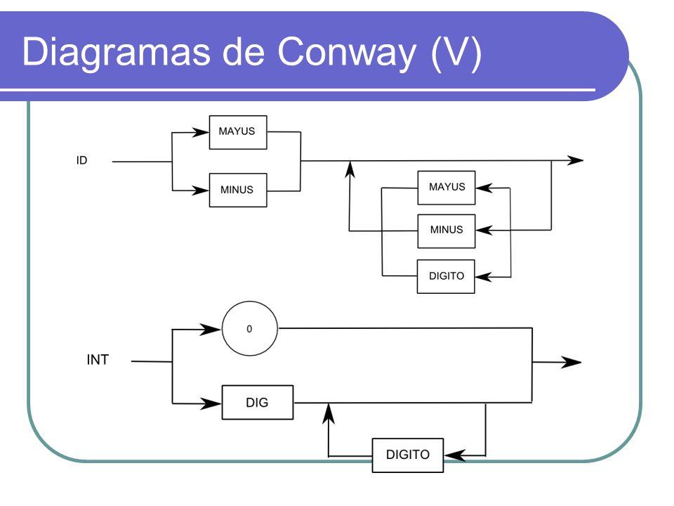 Diagramas de Conway (V)