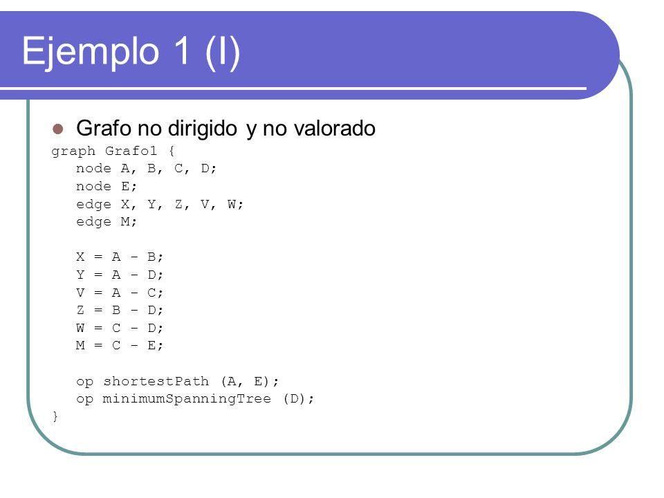 Ejemplo 1 (I) Grafo no dirigido y no valorado graph Grafo1 { node A, B, C, D; node E; edge X, Y, Z, V, W; edge M; X = A - B; Y = A - D; V = A - C; Z = B - D; W = C - D; M = C - E; op shortestPath (A, E); op minimumSpanningTree (D); }