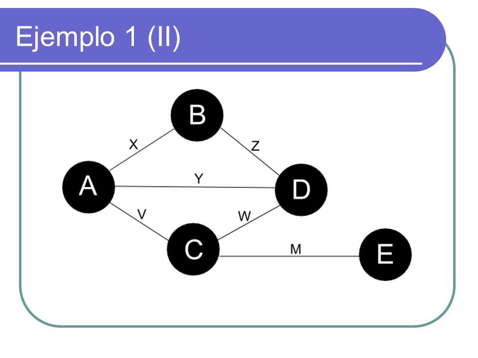 Ejemplo 2 (I) Grafo no dirigido y valorado graph Grafo2 { node A, B, C, D, E, F; edge X(7), Y(9), Z(5), V(3), W(2), M(1), N(6); X = A - B; Y = A - C; Z = A - D; V = D - C; W = D - F; M = B - E; N = F - E; op shortestPath (A, F); op minimumSpanningTree (E); }