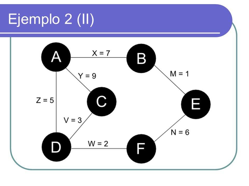 Ejemplo 3 (I) Grafo dirigido y valorado graph Grafo3 { node A, B, C, D, E, F; edge X(7), Y(9), Z(5), V(3), W(2), M(1), N(6); X = A -> B; Y = C -> A; Z = A -> D; V = D -> C; W = F -> D; M = B -> E; N = E -> F; op shortestPath (A, F); op minimumSpanningTree (E); }