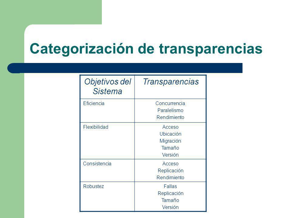 Categorización de transparencias Objetivos del Sistema Transparencias EficienciaConcurrencia Paralelismo Rendimiento FlexibilidadAcceso Ubicación Migr