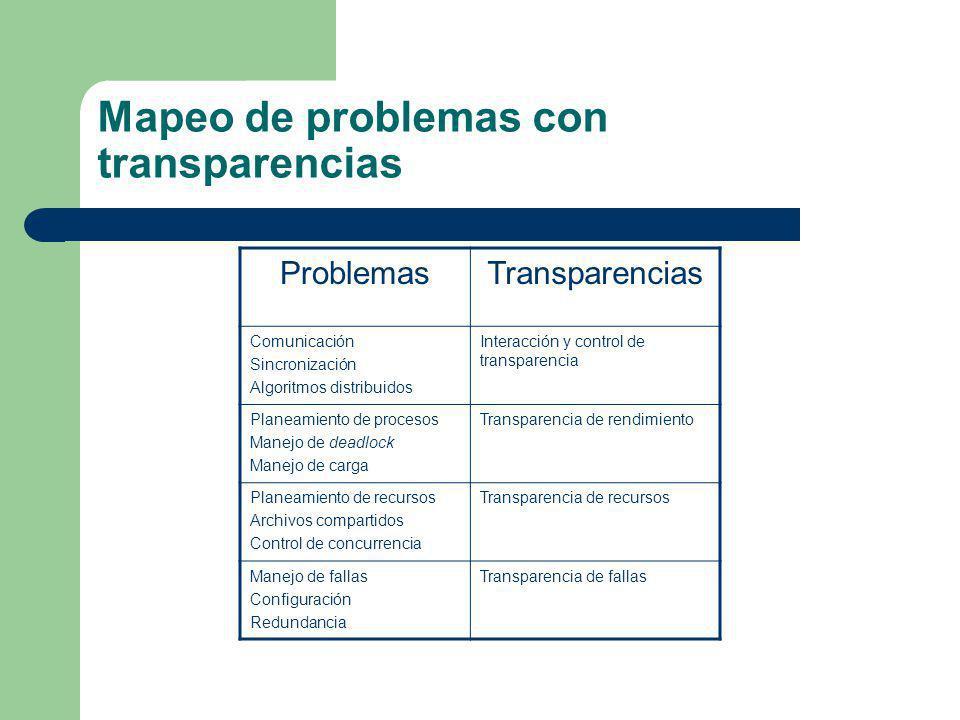 Mapeo de problemas con transparencias ProblemasTransparencias Comunicación Sincronización Algoritmos distribuidos Interacción y control de transparenc