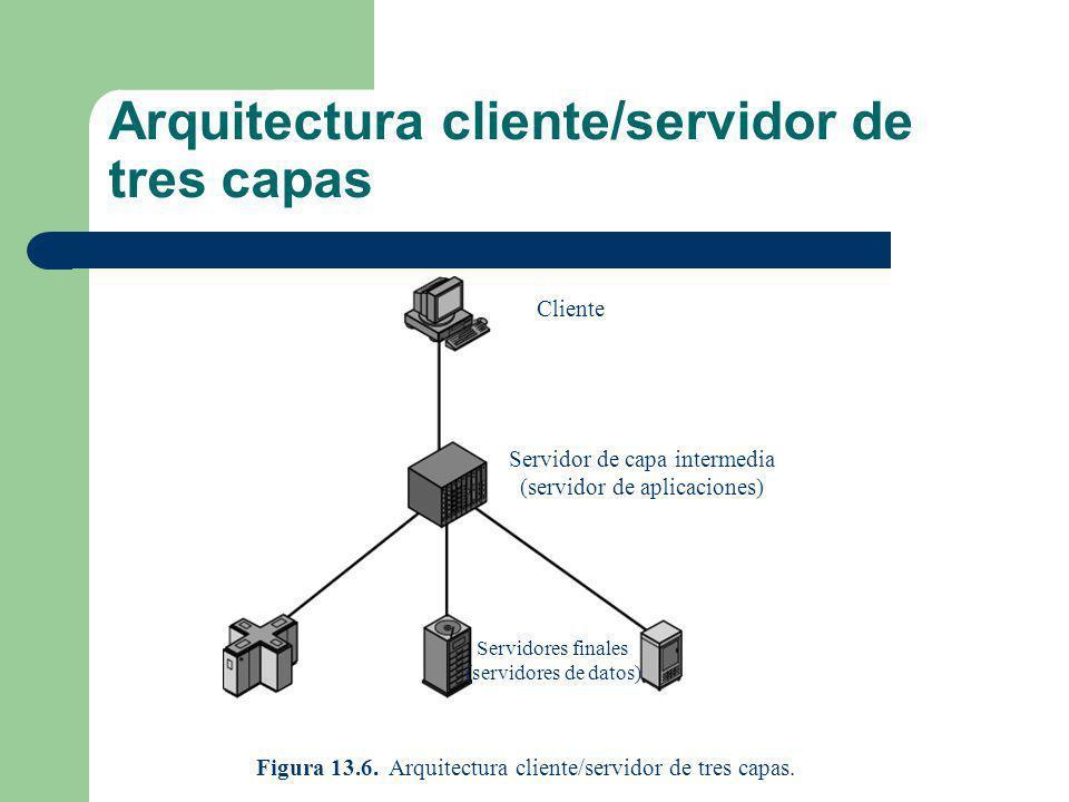 Cliente Servidor de capa intermedia (servidor de aplicaciones) Servidores finales (servidores de datos) Figura 13.6. Arquitectura cliente/servidor de