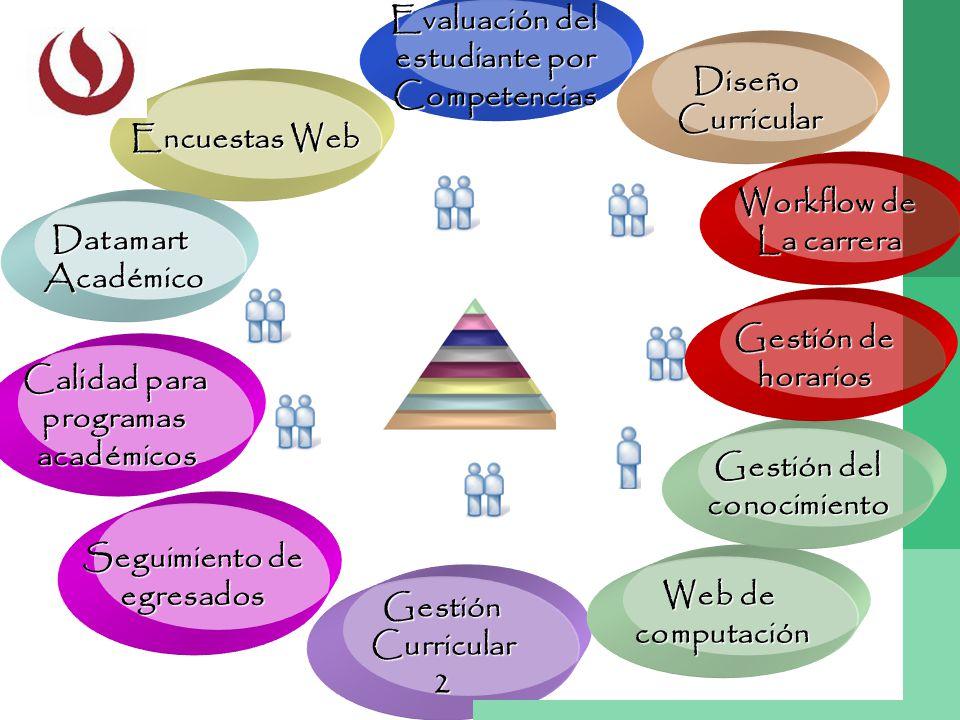 Gestión Curricular Curricular2 Calidad para programasacadémicos Encuestas Web DatamartAcadémico Evaluación del estudiante por Competencias Diseño Curr